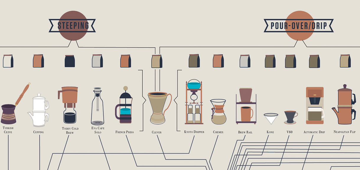 Pop Chart's Compendious Coffee Diagram – Dear Coffee, I Love You.